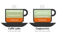 تفاوت بین لته و کاپوچینو