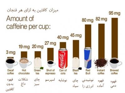 چرا میزان کافئین نوشیدنی ها مهم است؟