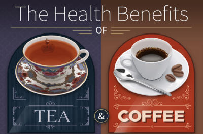 بررسی  نوشیدن قهوه و چای